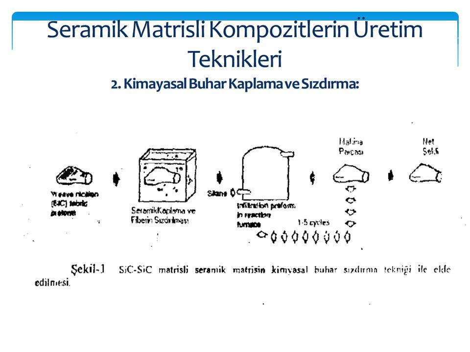 Seramik Matrisli Kompozitlerin Üretim Teknikleri 2