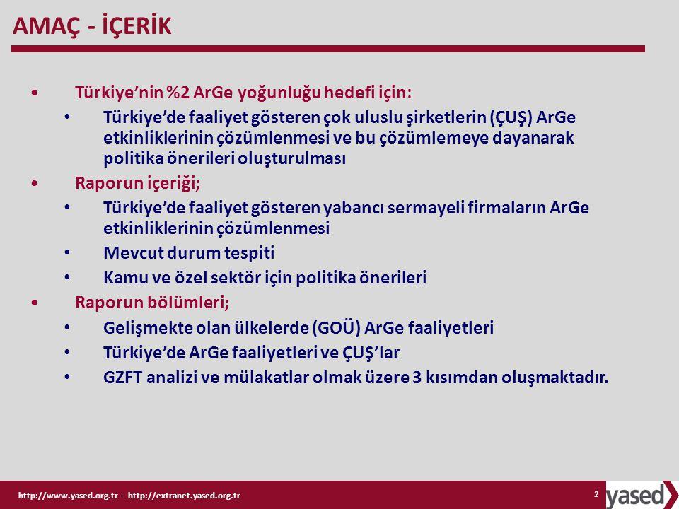 AMAÇ - İÇERİK Türkiye'nin %2 ArGe yoğunluğu hedefi için: