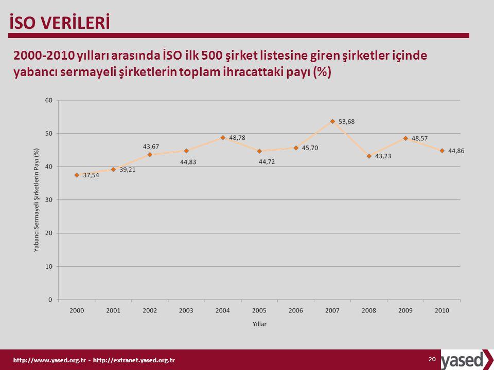 İSO VERİLERİ 2000-2010 yılları arasında İSO ilk 500 şirket listesine giren şirketler içinde yabancı sermayeli şirketlerin toplam ihracattaki payı (%)