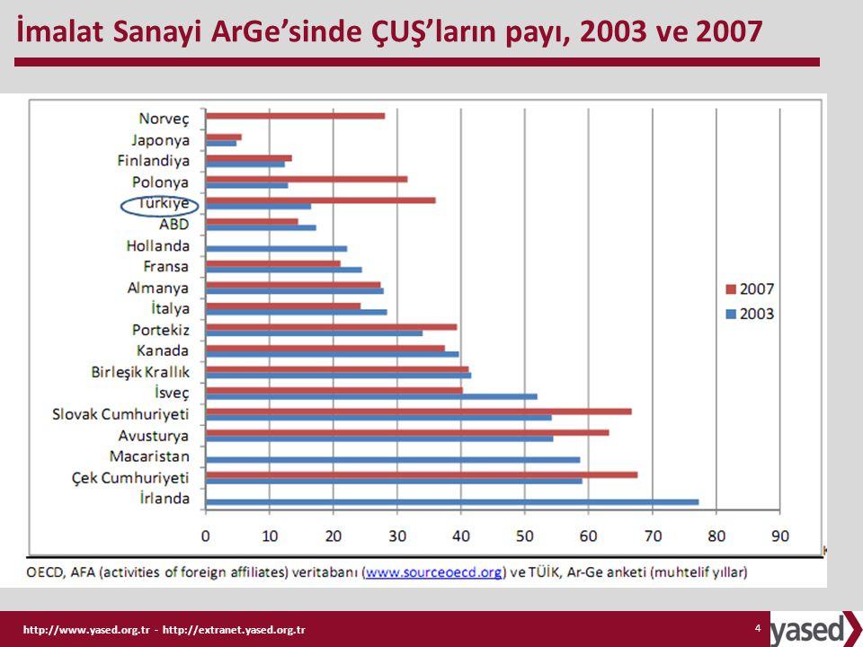 İmalat Sanayi ArGe'sinde ÇUŞ'ların payı, 2003 ve 2007