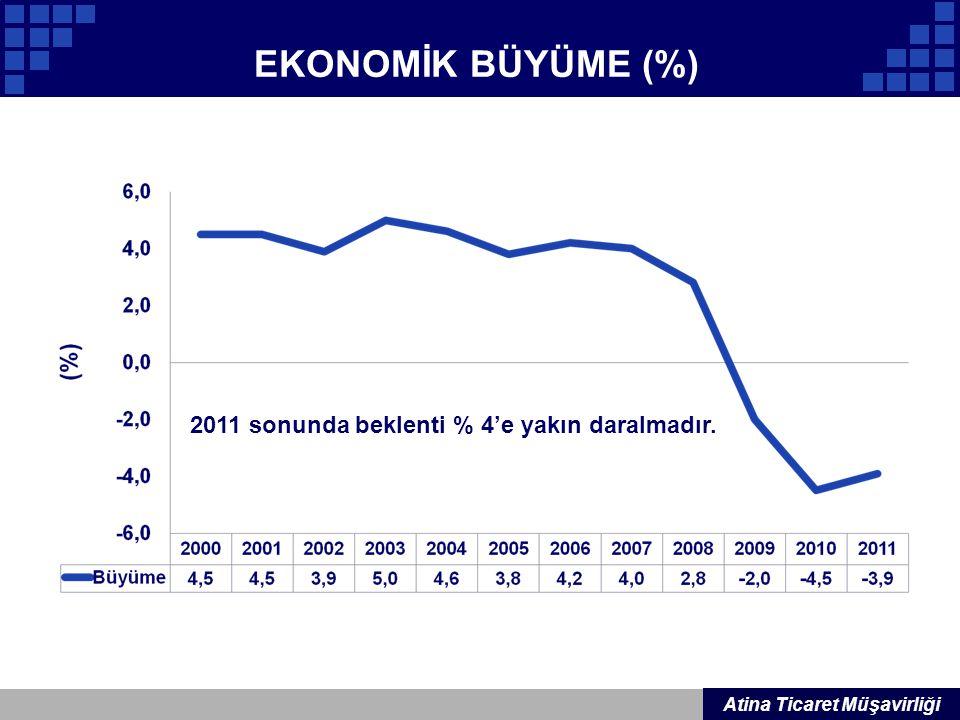 EKONOMİK BÜYÜME (%) 2011 sonunda beklenti % 4'e yakın daralmadır.