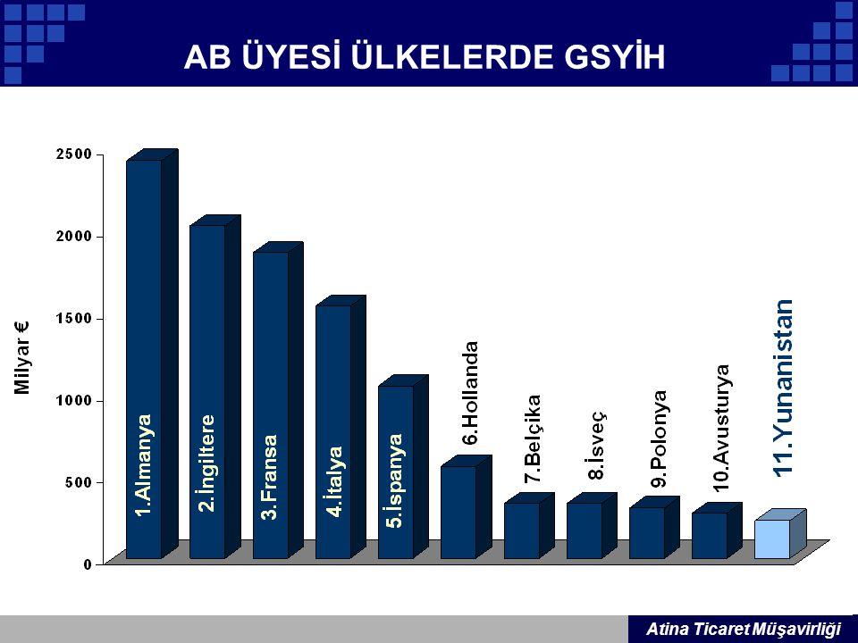 AB ÜYESİ ÜLKELERDE GSYİH