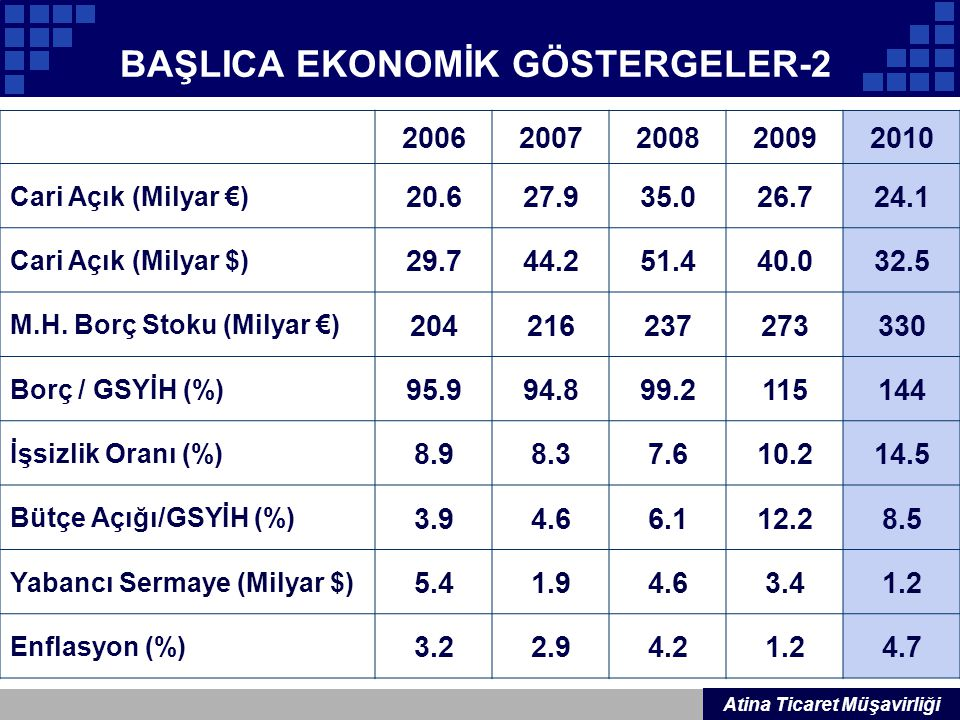 BAŞLICA EKONOMİK GÖSTERGELER-2