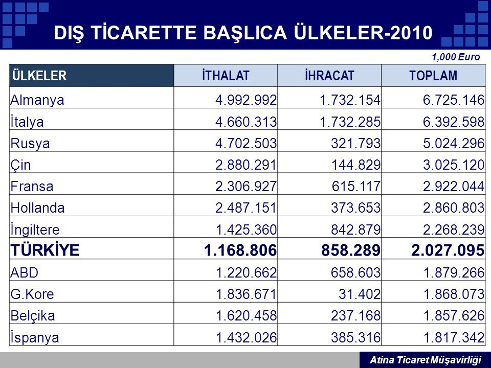 DIŞ TİCARETTE BAŞLICA ÜLKELER-2010