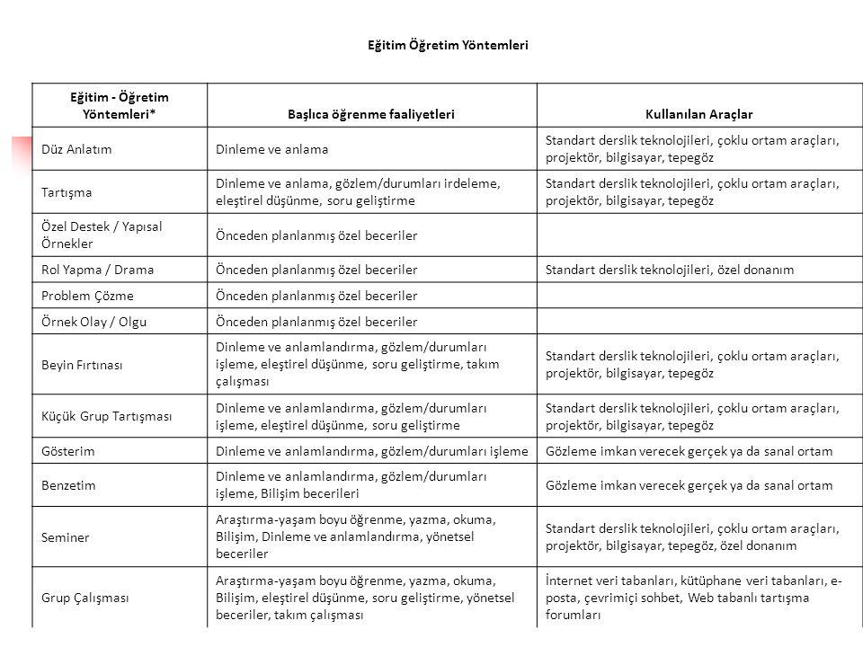 Eğitim Öğretim Yöntemleri Eğitim - Öğretim Yöntemleri*