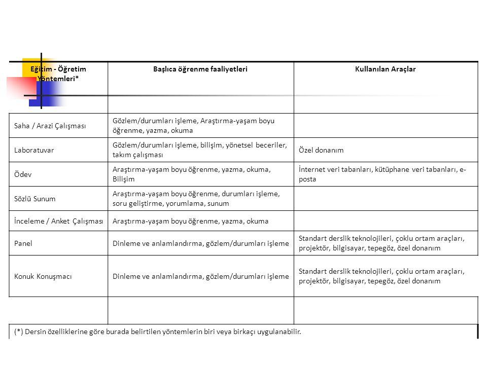 Eğitim - Öğretim Yöntemleri* Başlıca öğrenme faaliyetleri