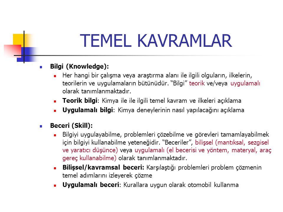 TEMEL KAVRAMLAR Bilgi (Knowledge):