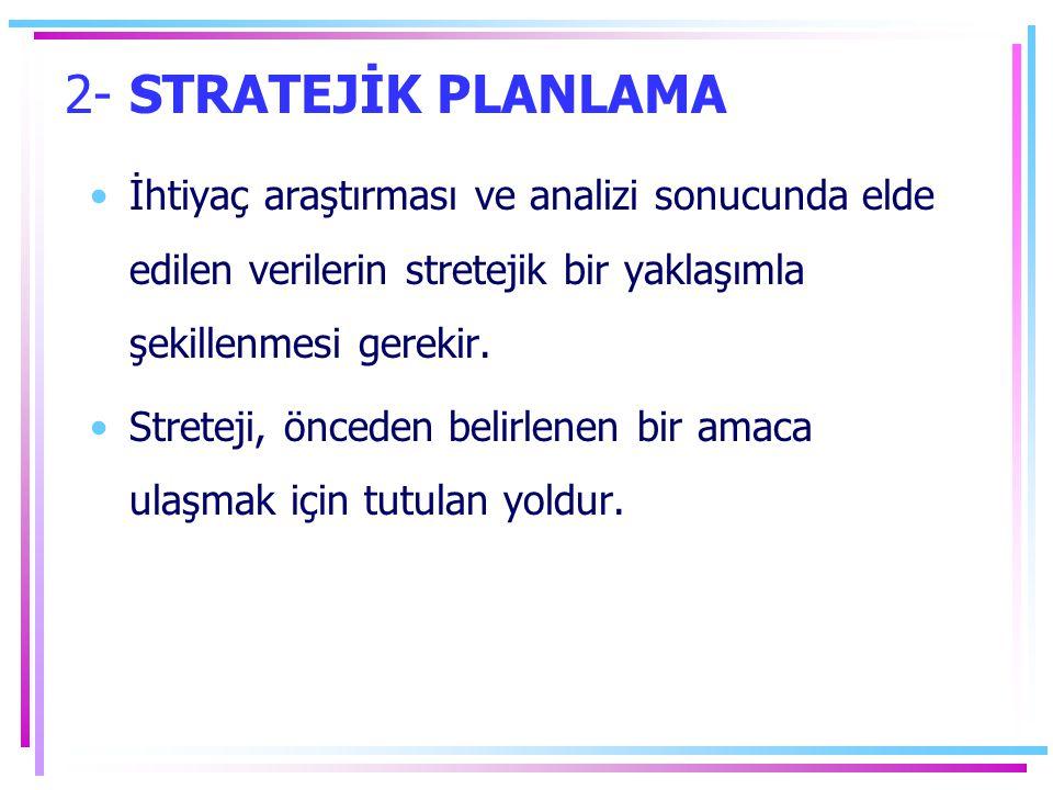 2- STRATEJİK PLANLAMA İhtiyaç araştırması ve analizi sonucunda elde edilen verilerin stretejik bir yaklaşımla şekillenmesi gerekir.
