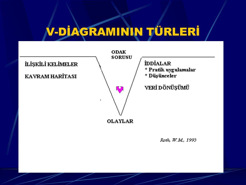 V-DİAGRAMININ TÜRLERİ