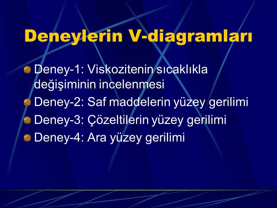 Deneylerin V-diagramları