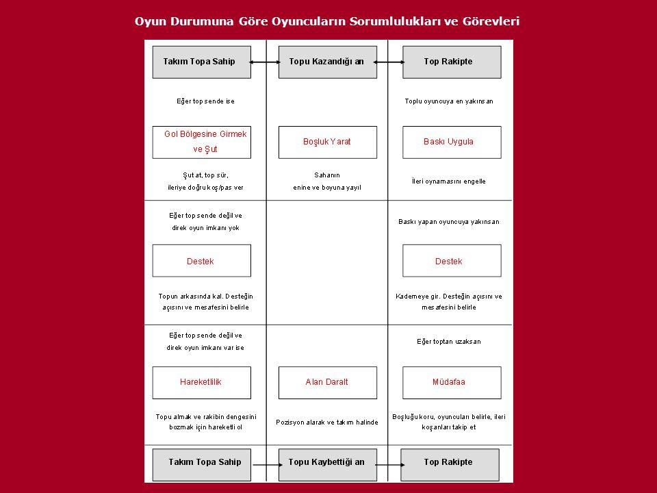 Oyun Durumuna Göre Oyuncuların Sorumlulukları ve Görevleri