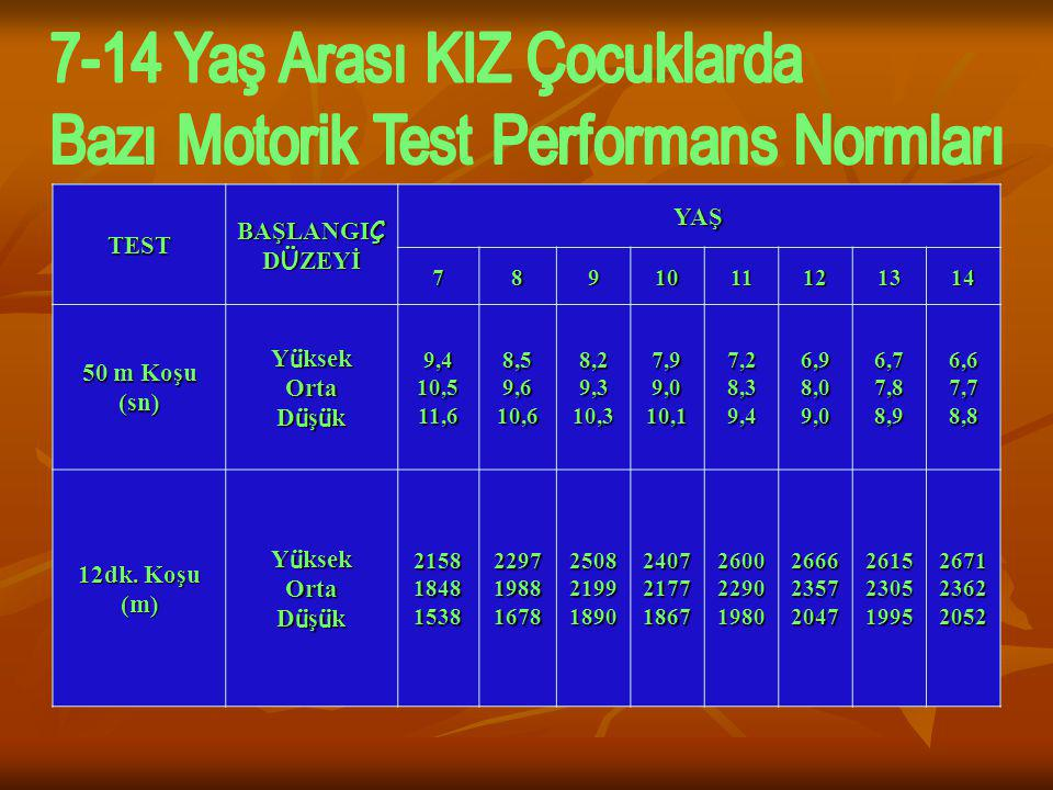 7-14 Yaş Arası KIZ Çocuklarda Bazı Motorik Test Performans Normları