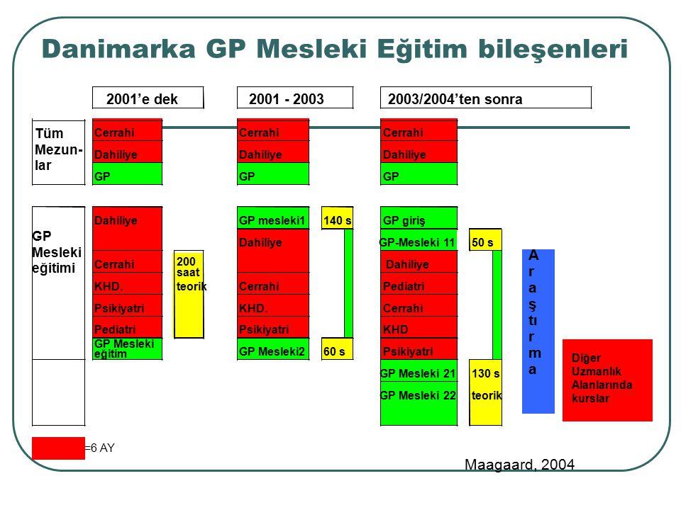 Danimarka GP Mesleki Eğitim bileşenleri