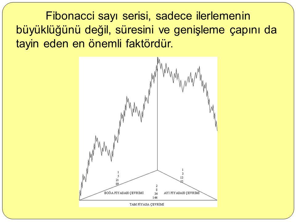 Fibonacci sayı serisi, sadece ilerlemenin büyüklüğünü değil, süresini ve genişleme çapını da tayin eden en önemli faktördür.