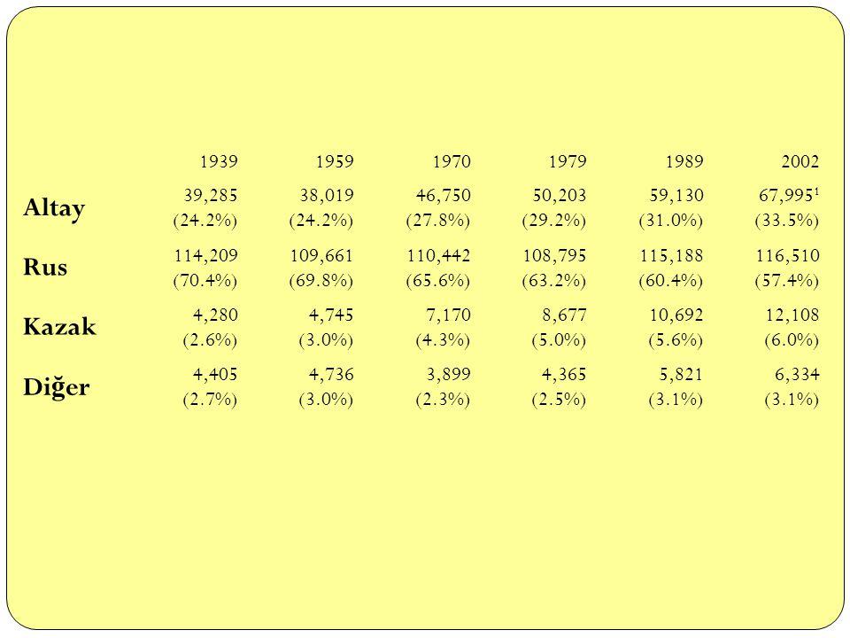 Altay Rus Kazak Diğer 1939 1959 1970 1979 1989 2002 39,285 (24.2%)