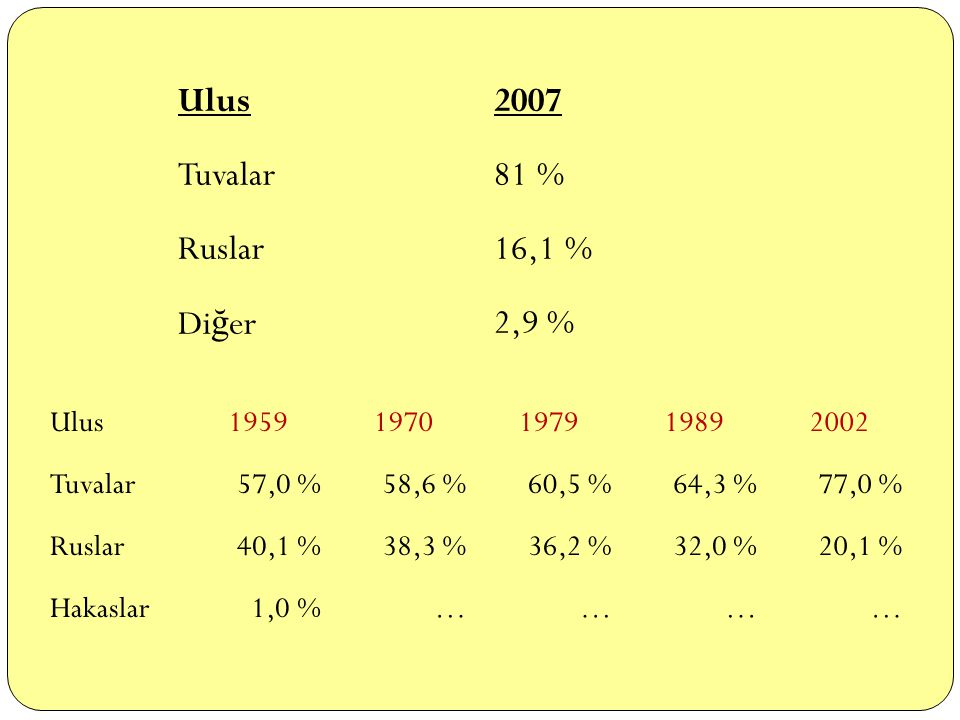 Ulus 2007 Tuvalar 81 % Ruslar 16,1 % Diğer 2,9 % Ulus 1959 1970 1979
