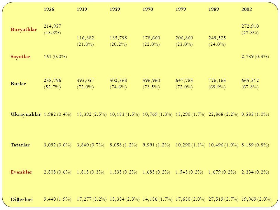 1926 1939. 1959. 1970. 1979. 1989. 2002. Buryatlılar. 214,957 (43.8%) 116,382 (21.3%) 135,798 (20.2%)