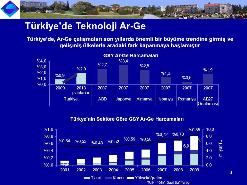 Türkiye'de Teknoloji Ar-Ge