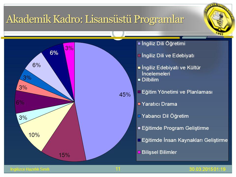 Akademik Kadro: Lisansüstü Programlar