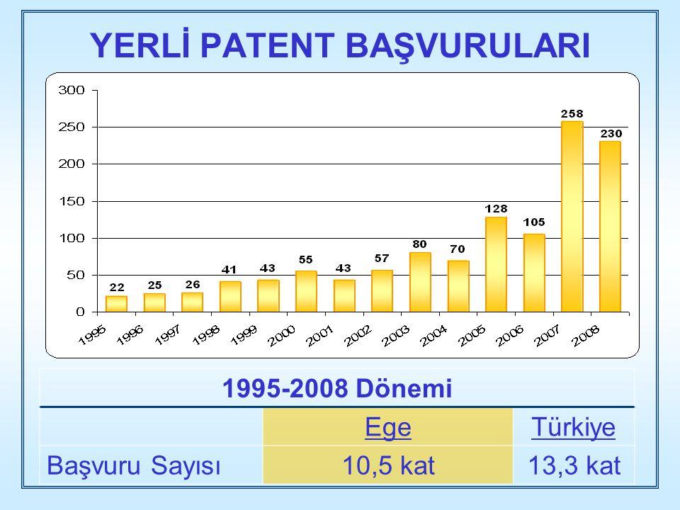 YERLİ PATENT BAŞVURULARI