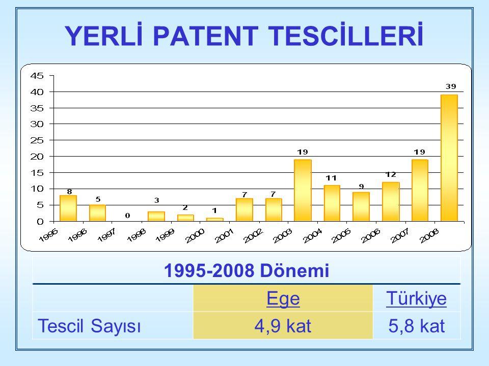 YERLİ PATENT TESCİLLERİ