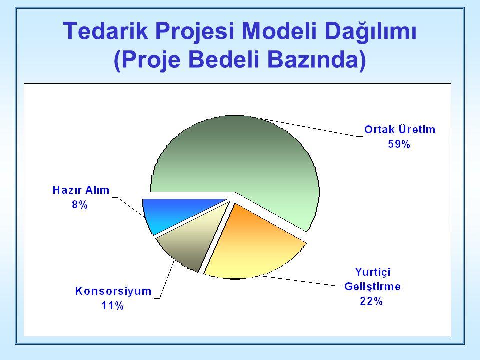 Tedarik Projesi Modeli Dağılımı (Proje Bedeli Bazında)