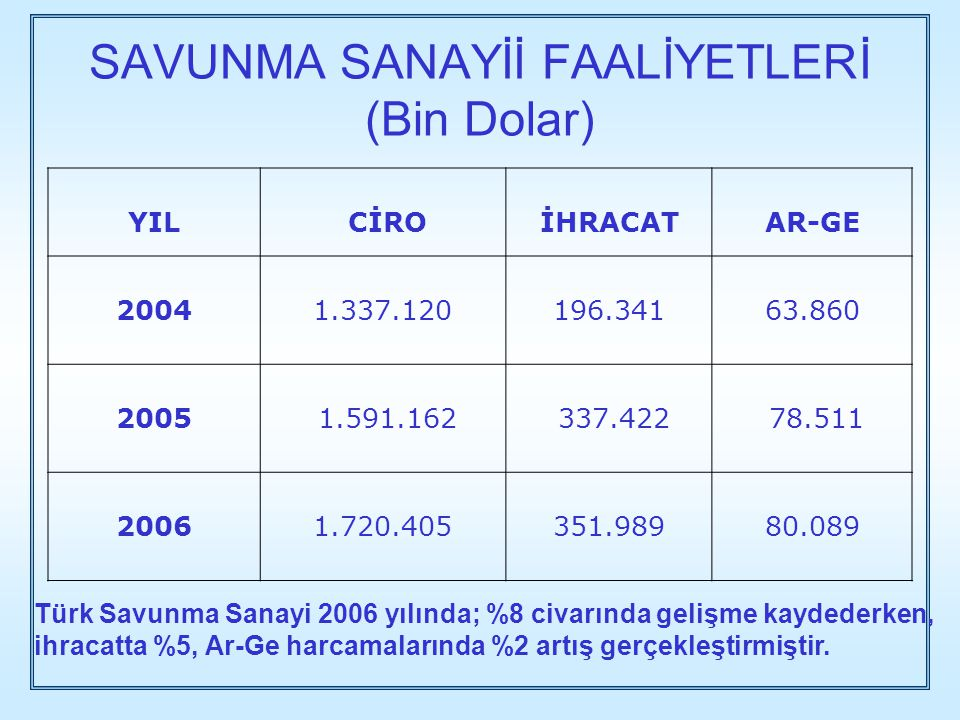 SAVUNMA SANAYİİ FAALİYETLERİ (Bin Dolar)