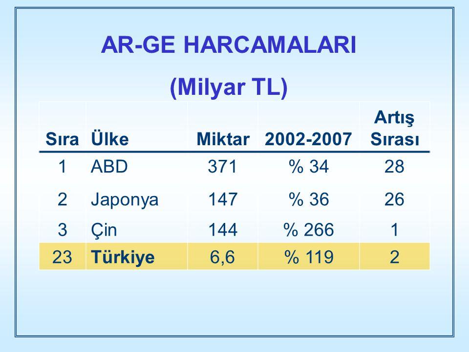 AR-GE HARCAMALARI (Milyar TL)