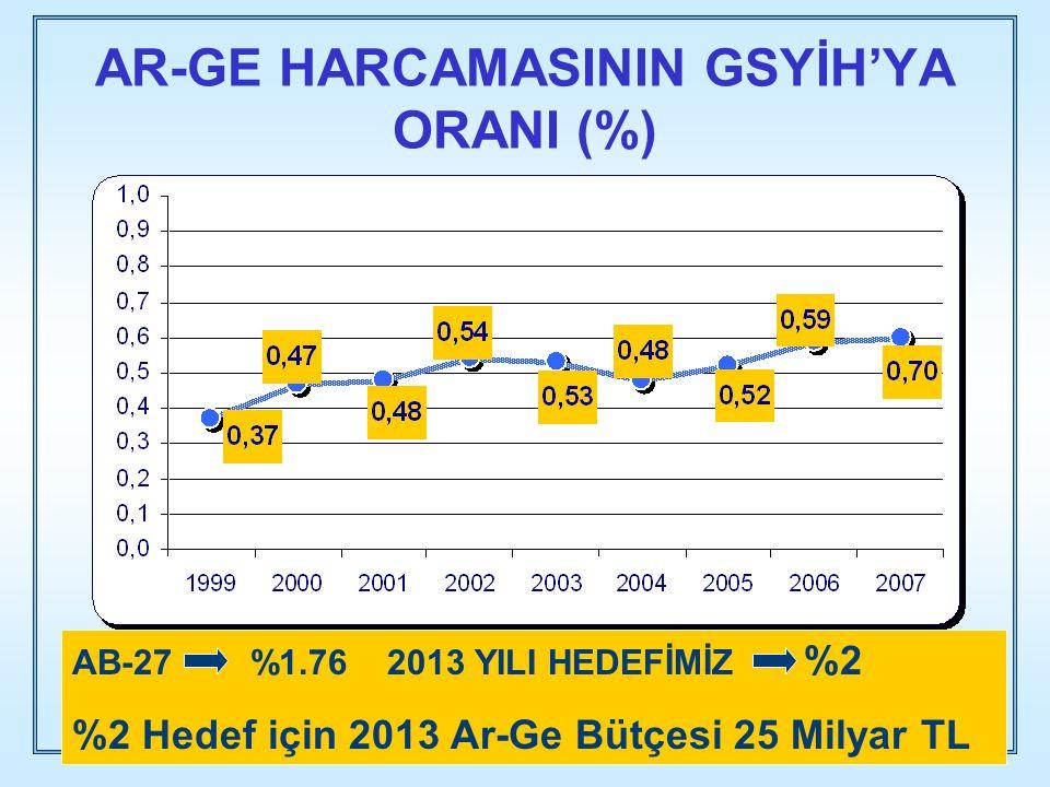 AR-GE HARCAMASININ GSYİH'YA ORANI (%)