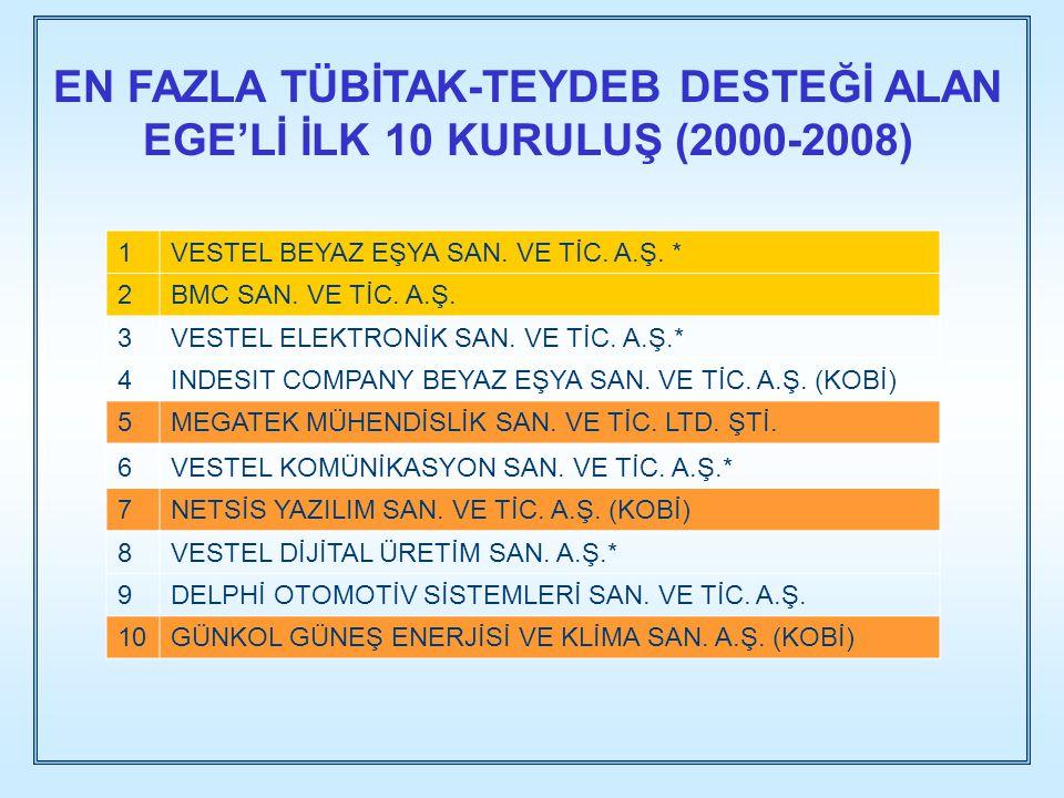 EN FAZLA TÜBİTAK-TEYDEB DESTEĞİ ALAN EGE'Lİ İLK 10 KURULUŞ (2000-2008)