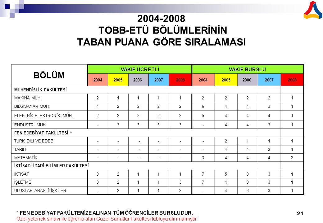 2004-2008 TOBB-ETÜ BÖLÜMLERİNİN TABAN PUANA GÖRE SIRALAMASI