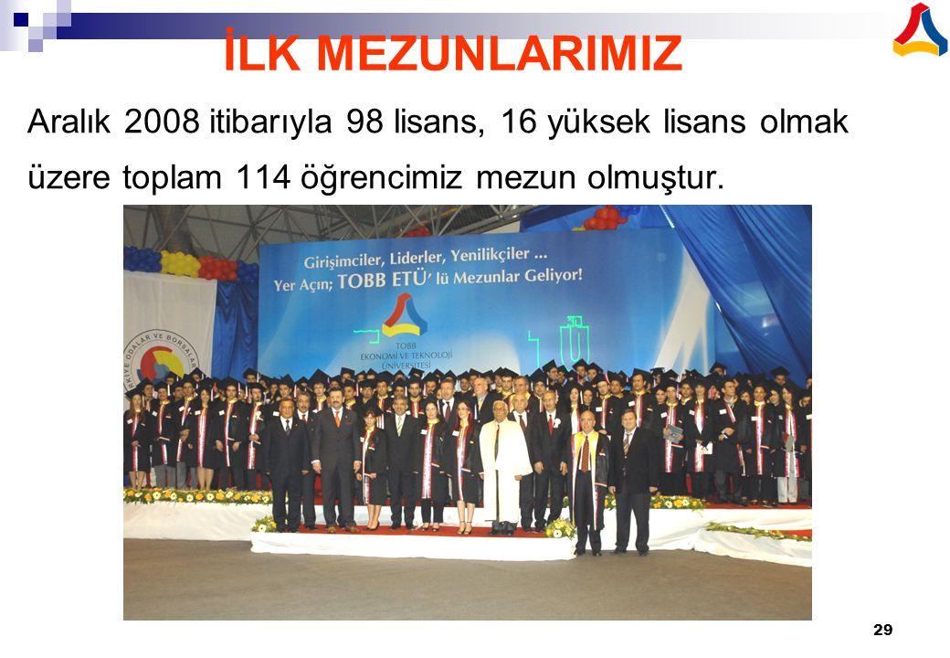 İLK MEZUNLARIMIZ Aralık 2008 itibarıyla 98 lisans, 16 yüksek lisans olmak üzere toplam 114 öğrencimiz mezun olmuştur.