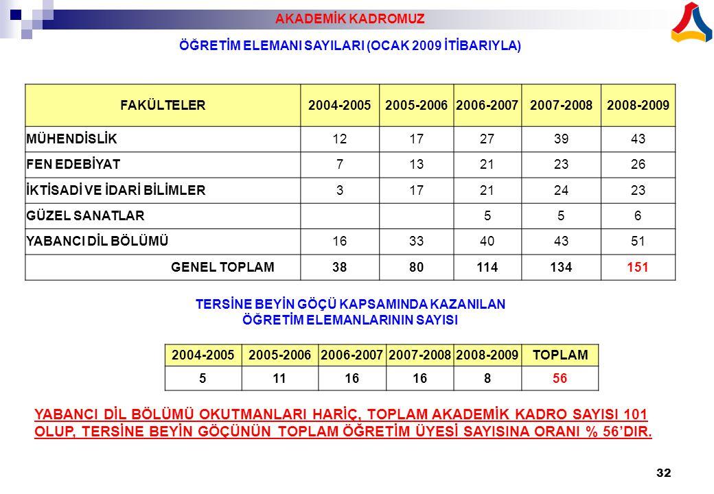 AKADEMİK KADROMUZ ÖĞRETİM ELEMANI SAYILARI (OCAK 2009 İTİBARIYLA) FAKÜLTELER. 2004-2005. 2005-2006.