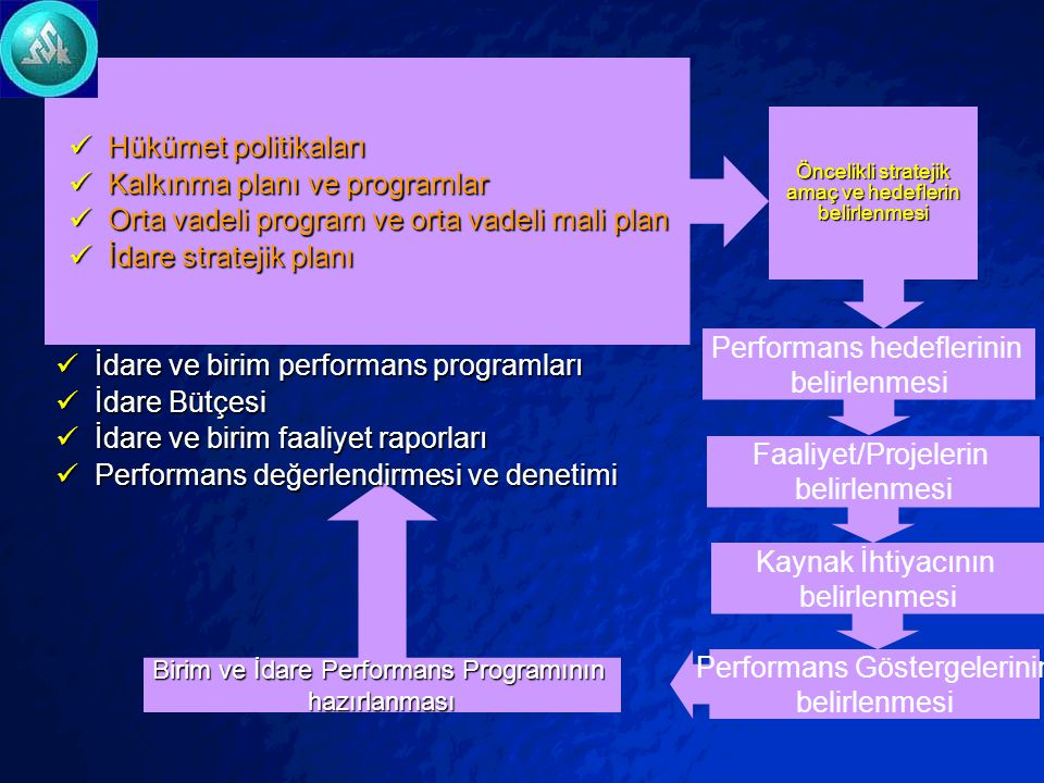 Kalkınma planı ve programlar