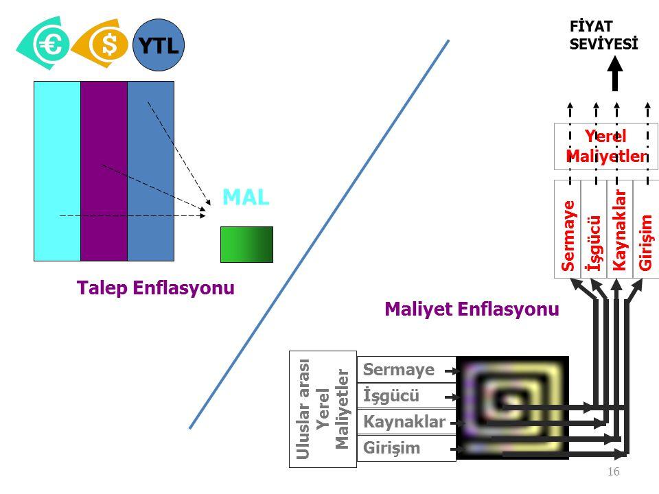 YTL MAL Talep Enflasyonu Maliyet Enflasyonu Yerel Maliyetler Kaynaklar