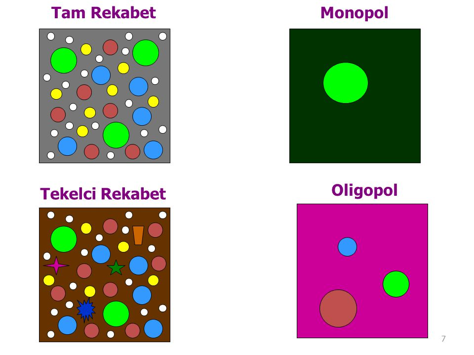 Tam Rekabet Monopol Oligopol Tekelci Rekabet