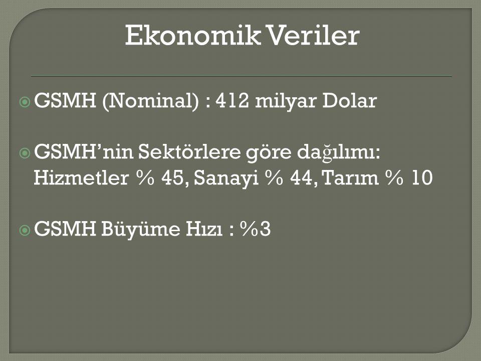Ekonomik Veriler GSMH (Nominal) : 412 milyar Dolar
