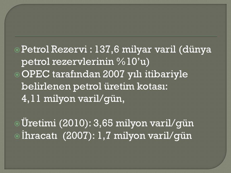 Petrol Rezervi : 137,6 milyar varil (dünya petrol rezervlerinin %10'u)