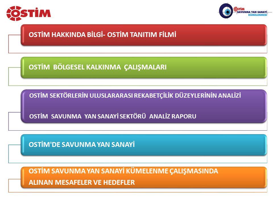 OSTİM HAKKINDA BİLGİ- OSTİM TANITIM FİLMİ