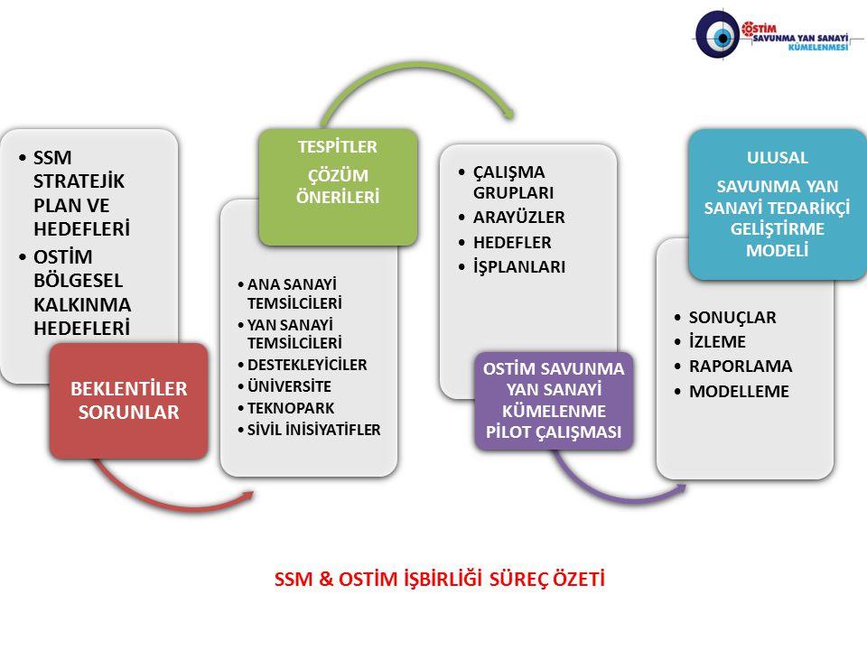BEKLENTİLER SORUNLAR SSM & OSTİM İŞBİRLİĞİ SÜREÇ ÖZETİ