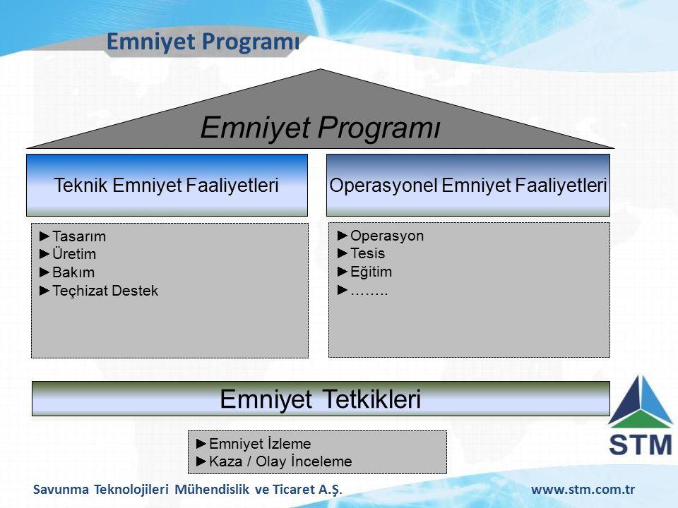 Emniyet Programı Emniyet Programı Emniyet Tetkikleri