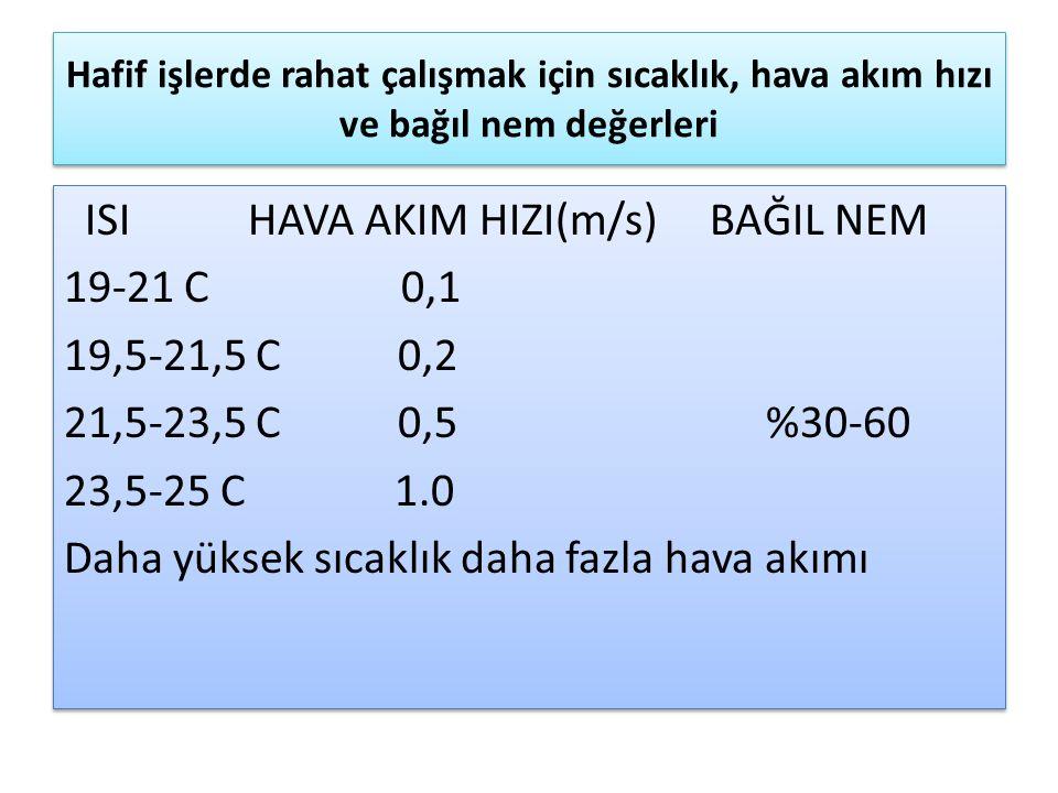 Hafif işlerde rahat çalışmak için sıcaklık, hava akım hızı ve bağıl nem değerleri