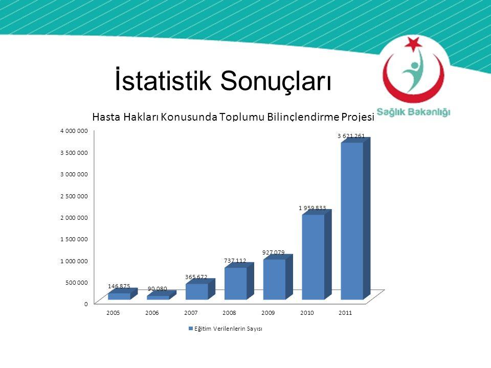 İstatistik Sonuçları T.C. SAĞLIK BAKANLIĞI