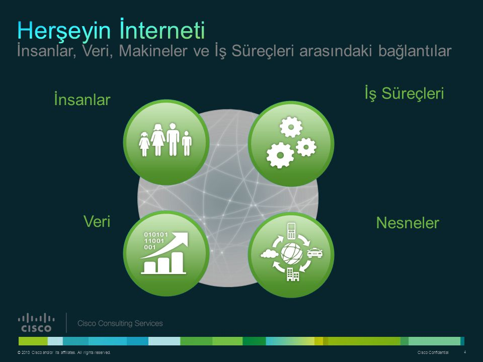 Herşeyin İnterneti İnsanlar, Veri, Makineler ve İş Süreçleri arasındaki bağlantılar