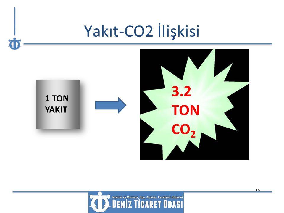 Yakıt-CO2 İlişkisi 3.2 TON CO2 1 TON YAKIT