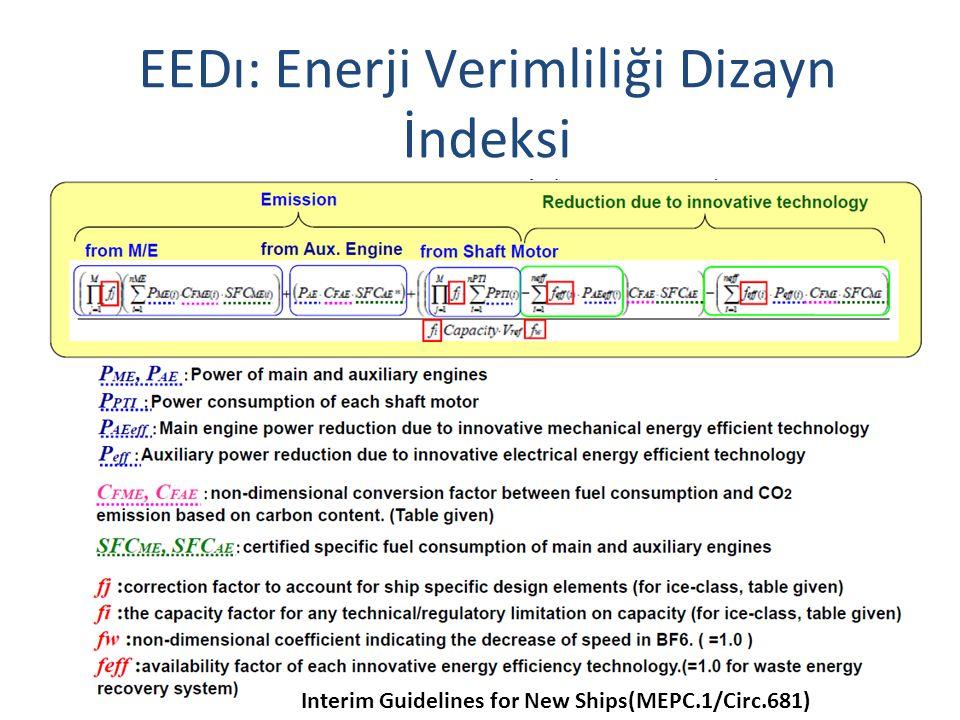 EEDı: Enerji Verimliliği Dizayn İndeksi