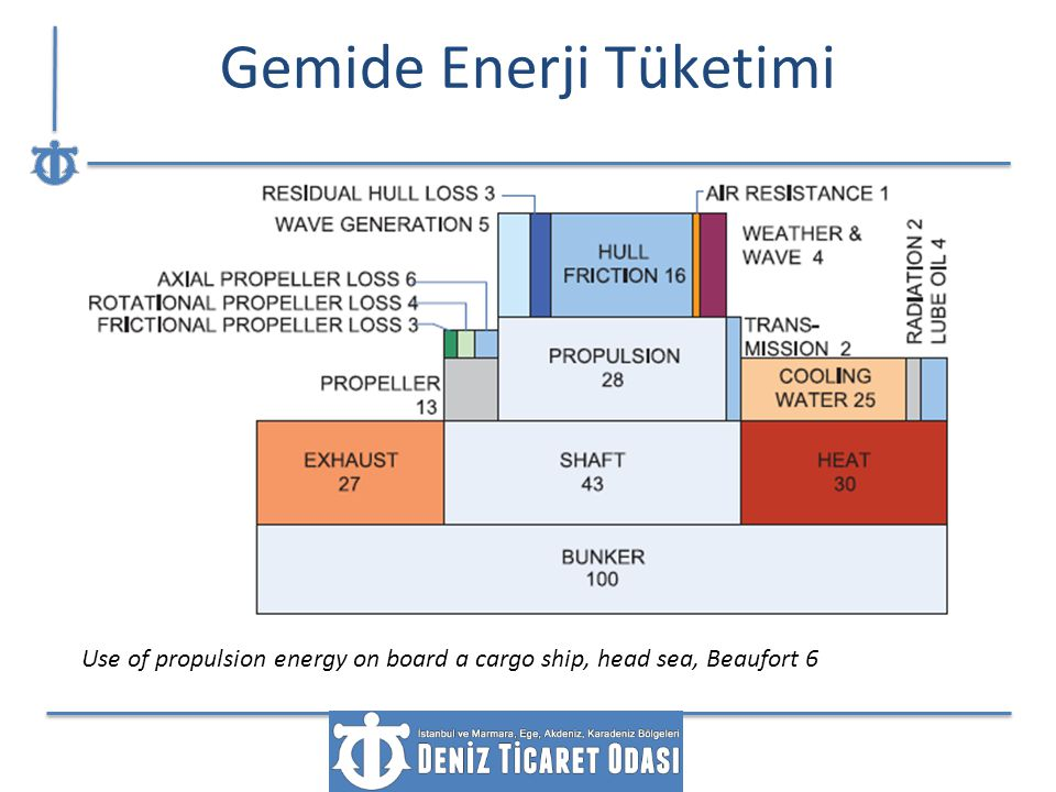 Gemide Enerji Tüketimi