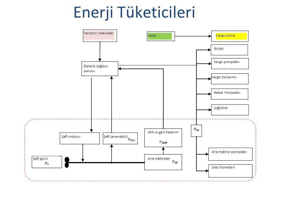 Enerji Tüketicileri Yardımcı makinalar Kazan Cargo ısıtma İticiler