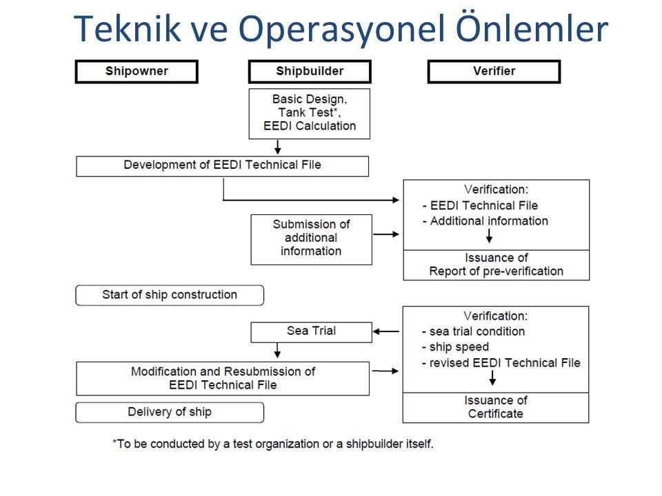 Teknik ve Operasyonel Önlemler