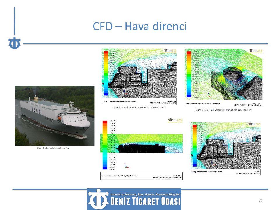 CFD – Hava direnci